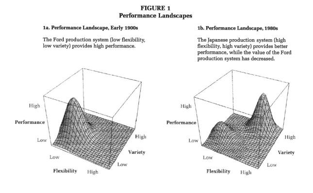 Performance Landscapes